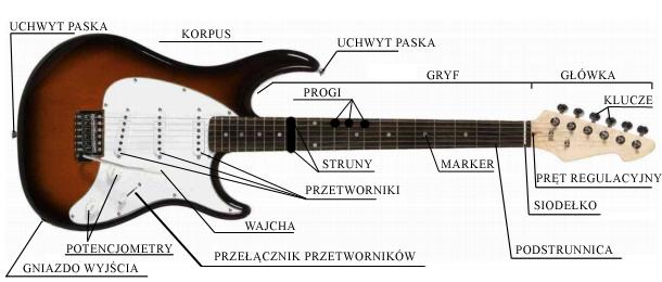 darmowe lekcje gry na gitarze